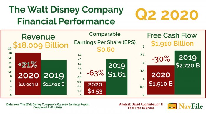 The Walt Disney Company 2020 Q2 Financial Performance Analysis
