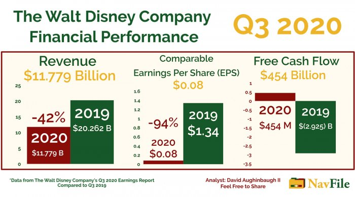 The Walt Disney Company Earnings Graphic for 2020 Q3 Financial Performance