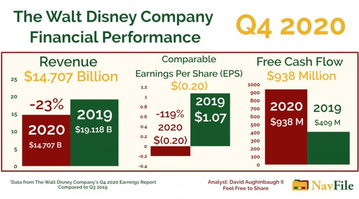 The Walt Disney Company Earnings Graphic for 2020 Q4 Financial Performance