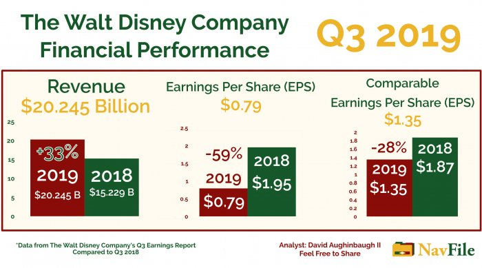 The Walt Disney Company Q3 2019 Financial Performance Analysis Chart