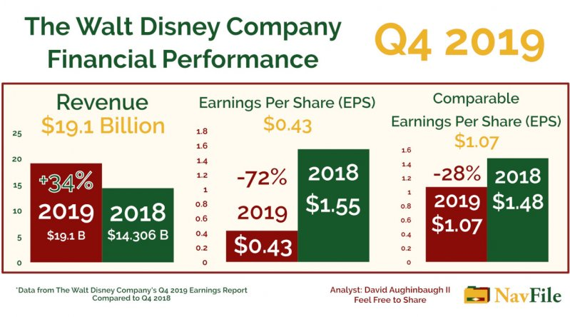 The Walt Disney Company Q4 2019 Financial Performance Analysis Chart